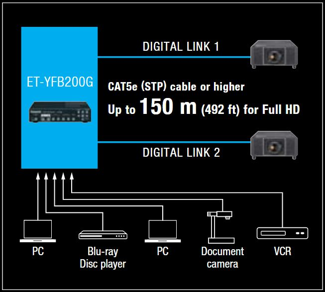 Single-Cable DIGITAL LINK Video and Control Connection
