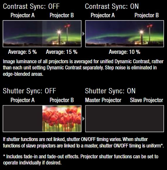 Contrast and Shutter Sync Functions