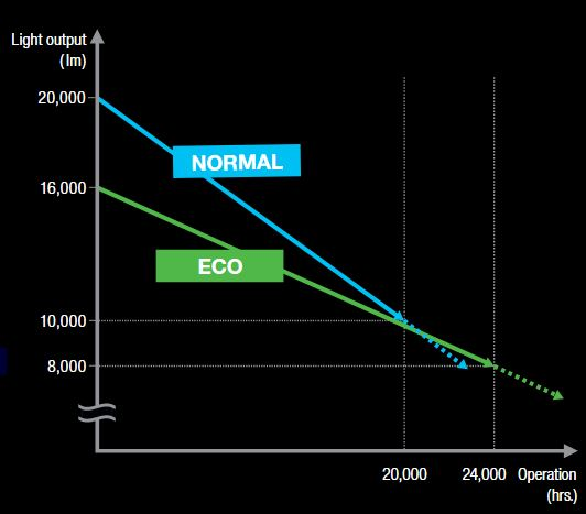 Lower TCO in NORMAL and ECO Modes